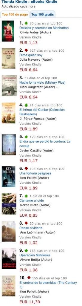 Top 10 Amazon Kindle